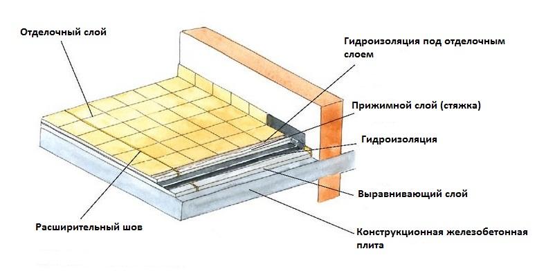 Гидроизоляция при утеплении балкона